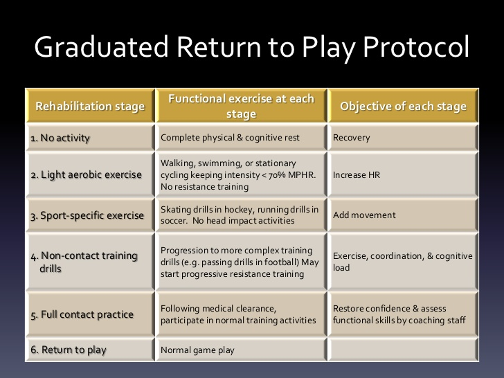 concussion-protocol-25-728